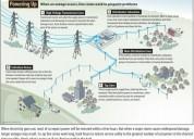 Ingeniero electrico sistemas de potencia.
