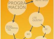 Sql bases de datos diseno clases tutoria asesoria proyectos